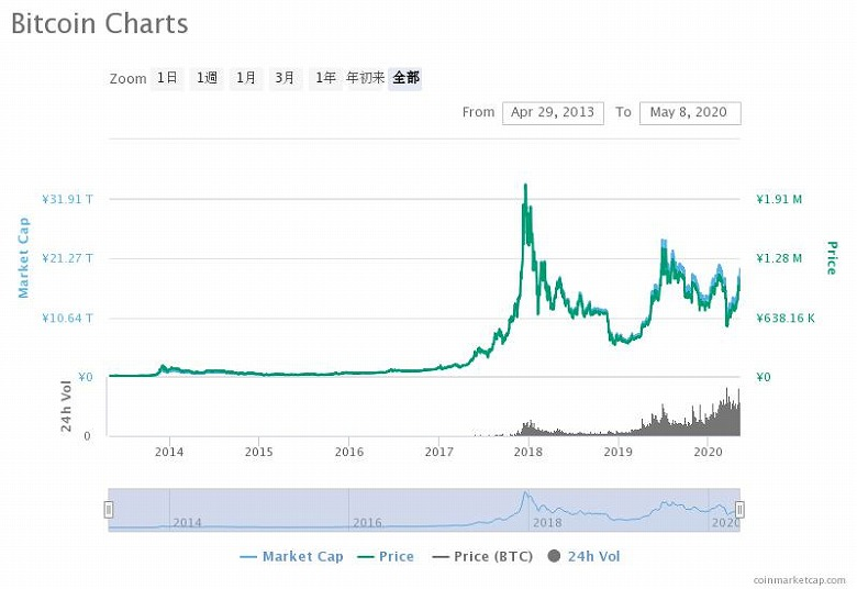 bitcoin-charts_20200508