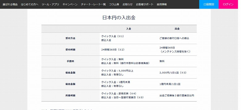 DMM ビットコイン 日本円の入出金