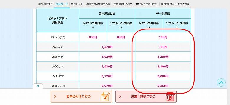 HISモバイルは100MBまでは、なんと180円!