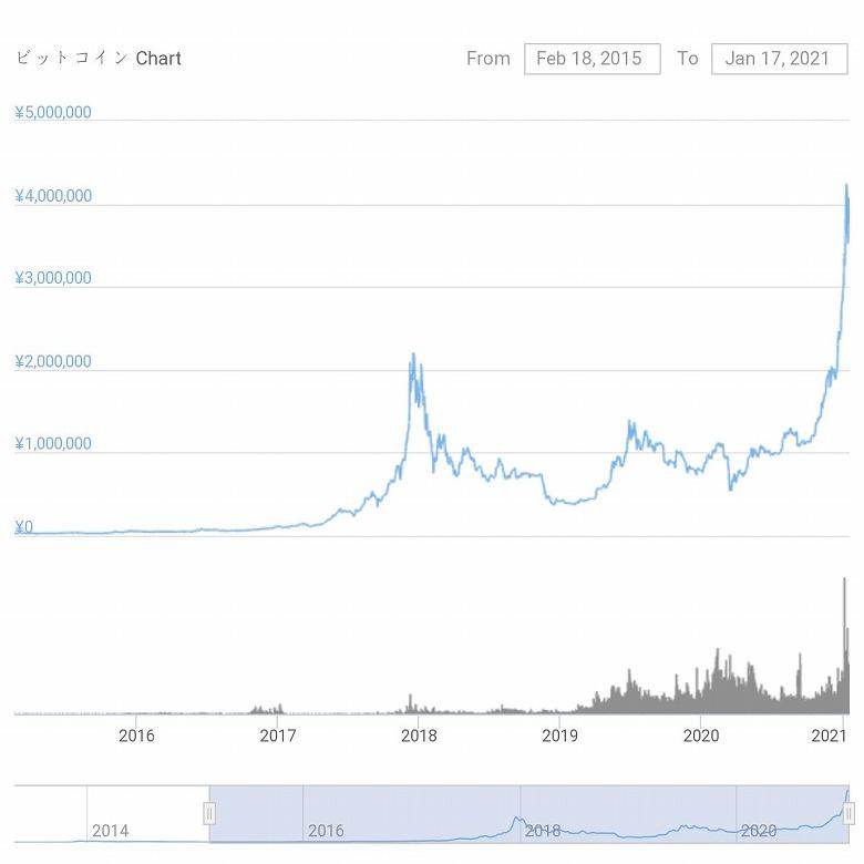 chart-BTC_20150218-20210117-s