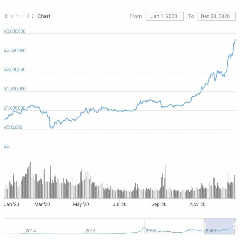 chart-BTC_2020-s