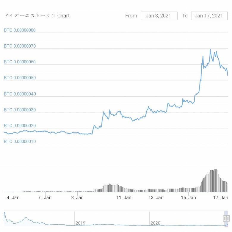 chart-IOST_20210103-0117-s