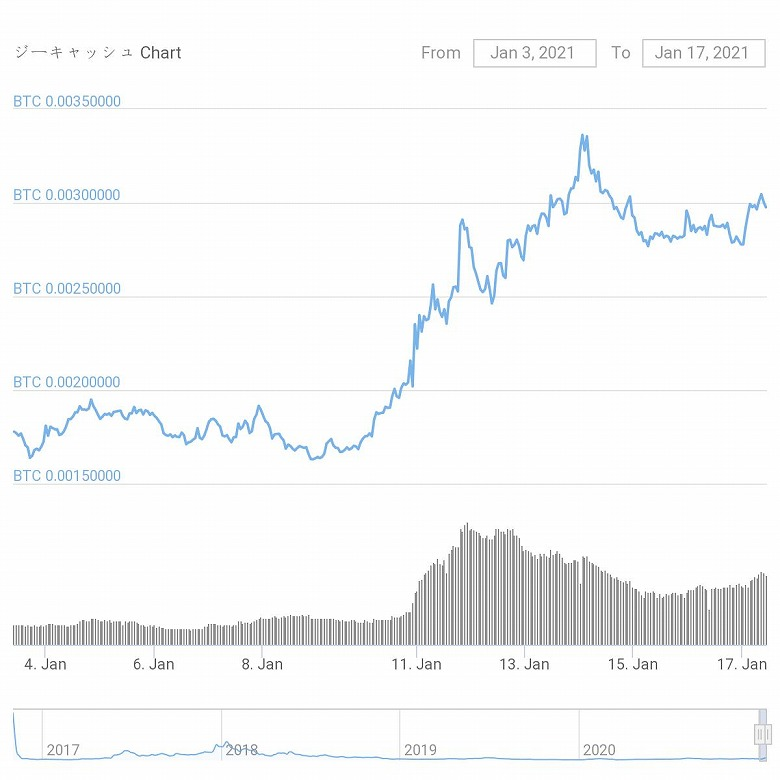 chart-ZEC_20210103-0117-s
