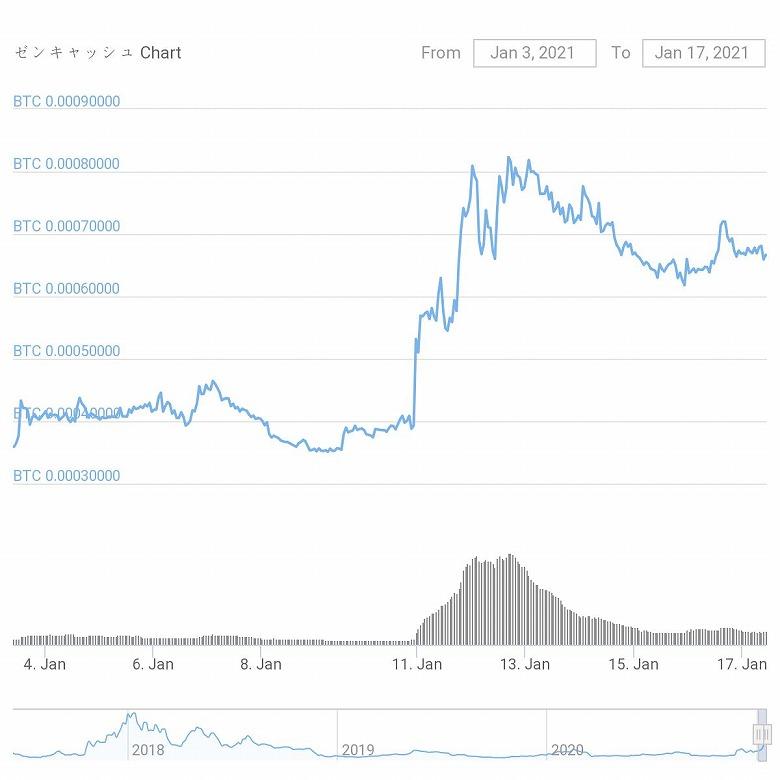 chart-ZEN_20210103-0117-s