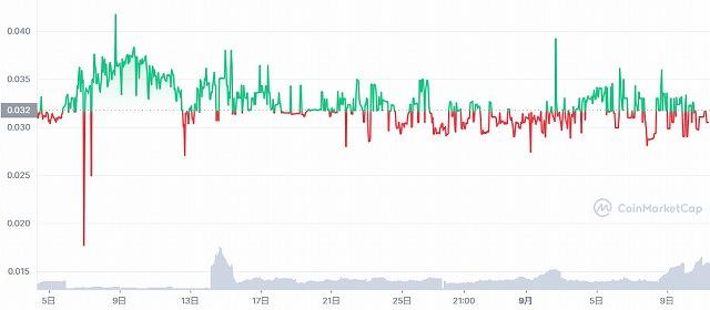 コインマーケットキャップのBFGトークンのチャート